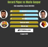 Gerard Pique vs Mario Gaspar h2h player stats