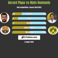 Gerard Pique vs Mats Hummels h2h player stats