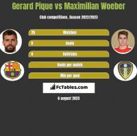 Gerard Pique vs Maximilian Woeber h2h player stats