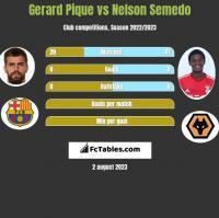 Gerard Pique vs Nelson Semedo h2h player stats
