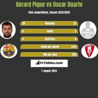 Gerard Pique vs Oscar Duarte h2h player stats