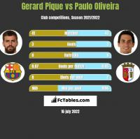 Gerard Pique vs Paulo Oliveira h2h player stats
