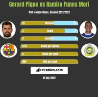 Gerard Pique vs Ramiro Funes Mori h2h player stats