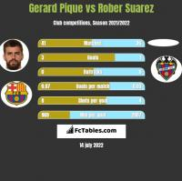 Gerard Pique vs Rober Suarez h2h player stats