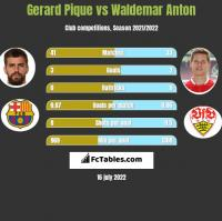 Gerard Pique vs Waldemar Anton h2h player stats