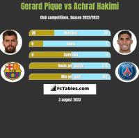 Gerard Pique vs Achraf Hakimi h2h player stats