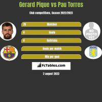Gerard Pique vs Pau Torres h2h player stats