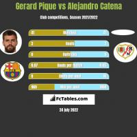 Gerard Pique vs Alejandro Catena h2h player stats