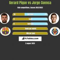 Gerard Pique vs Jorge Cuenca h2h player stats