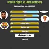 Gerard Pique vs Juan Berrocal h2h player stats