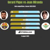 Gerard Pique vs Juan Miranda h2h player stats