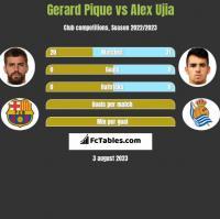 Gerard Pique vs Alex Ujia h2h player stats