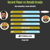 Gerard Pique vs Ronald Araujo h2h player stats
