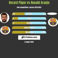Gerard Pique vs Ronald Araujo h2h player stats