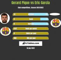 Gerard Pique vs Eric Garcia h2h player stats