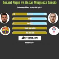 Gerard Pique vs Oscar Mingueza Garcia h2h player stats