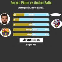 Gerard Pique vs Andrei Ratiu h2h player stats