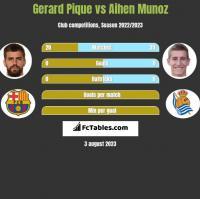 Gerard Pique vs Aihen Munoz h2h player stats