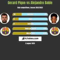 Gerard Pique vs Alejandro Balde h2h player stats