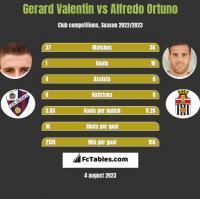 Gerard Valentin vs Alfredo Ortuno h2h player stats