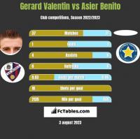 Gerard Valentin vs Asier Benito h2h player stats