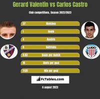 Gerard Valentin vs Carlos Castro h2h player stats
