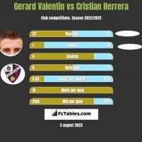 Gerard Valentin vs Cristian Herrera h2h player stats