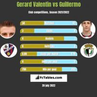 Gerard Valentin vs Guillermo h2h player stats