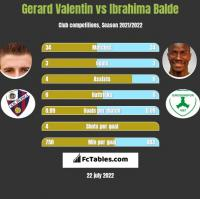 Gerard Valentin vs Ibrahima Balde h2h player stats
