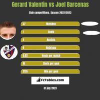 Gerard Valentin vs Joel Barcenas h2h player stats
