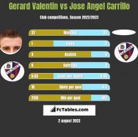 Gerard Valentin vs Jose Angel Carrillo h2h player stats