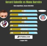 Gerard Valentin vs Manu Barreiro h2h player stats