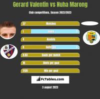Gerard Valentin vs Nuha Marong h2h player stats