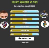 Gerard Valentin vs Yuri h2h player stats