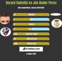 Gerard Valentin vs Jon Ander Perez h2h player stats