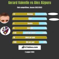 Gerard Valentin vs Alex Aizpuru h2h player stats