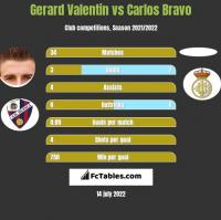 Gerard Valentin vs Carlos Bravo h2h player stats