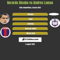 Gerardo Alcoba vs Andres Lamas h2h player stats