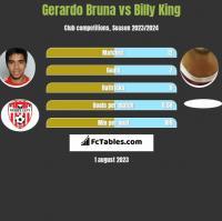 Gerardo Bruna vs Billy King h2h player stats