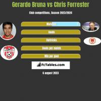 Gerardo Bruna vs Chris Forrester h2h player stats