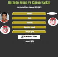 Gerardo Bruna vs Ciaron Harkin h2h player stats