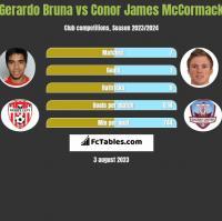 Gerardo Bruna vs Conor James McCormack h2h player stats