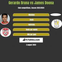 Gerardo Bruna vs James Doona h2h player stats