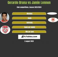 Gerardo Bruna vs Jamie Lennon h2h player stats