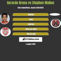 Gerardo Bruna vs Stephen Mallon h2h player stats