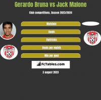 Gerardo Bruna vs Jack Malone h2h player stats