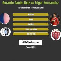 Gerardo Daniel Ruiz vs Edgar Hernandez h2h player stats
