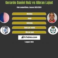 Gerardo Daniel Ruiz vs Gibran Lajud h2h player stats