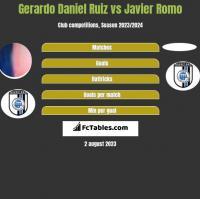 Gerardo Daniel Ruiz vs Javier Romo h2h player stats