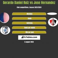 Gerardo Daniel Ruiz vs Jose Hernandez h2h player stats